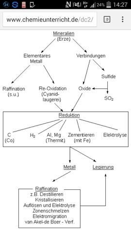 Ablauf der Metallgewinnung - (Chemie, metallgewinnung)