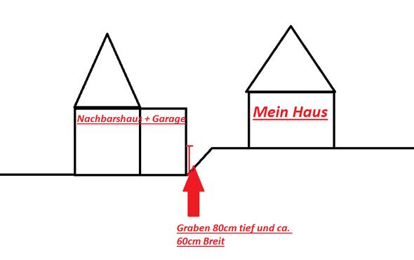 Lage - (Grundstück, Nachbarschaft, Garage)