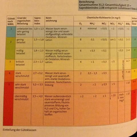 Tabelle  - (Chemie, Biologie, Wasser)