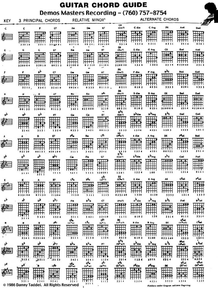 Learn guitar khmer