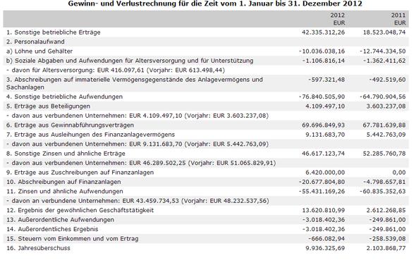 Ebit Berechnen : guv gewinn und verlustrechnung ebit ebitda umsatz ~ Themetempest.com Abrechnung
