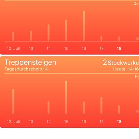 Health App - (iPhone, App, health)