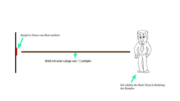 veranschaulichung - (Physik, Wissenschaft, Theorie)