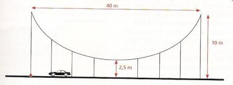 - (Mathe, Quadratische Funktionen)