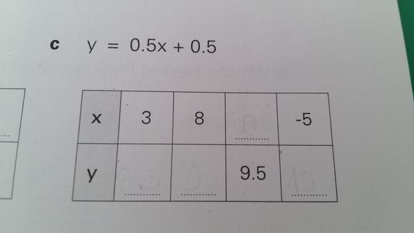 Geraden - (Schule, Mathematik, Gleichungen)