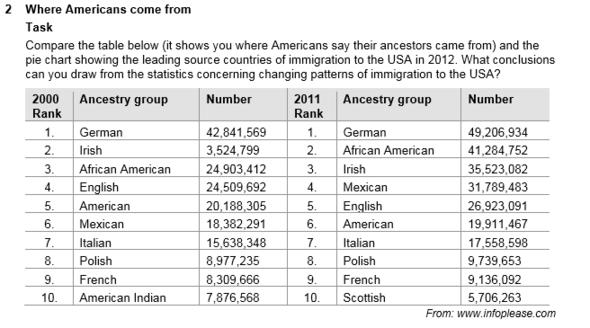 Vorfahren der Amerikaner (Entwicklung) - (Englisch, Geschichte, Amerika)