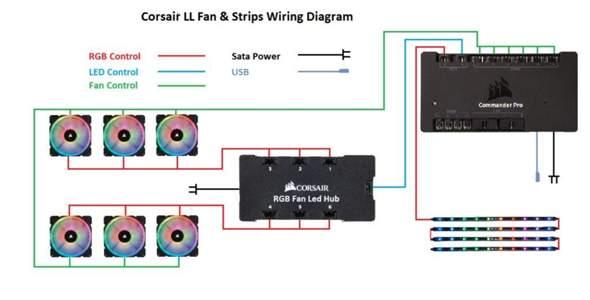 Hallo. Ich möchte in naher Zukunft meinen PC mit etwas RGB aufpimpen und wollte fragen ob die folgende Steuerung so funktionieren kann?