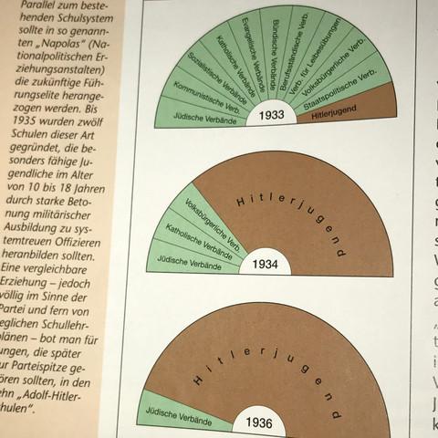 Anhand dieser Grafik - (Schule, Geschichte, Hitler)