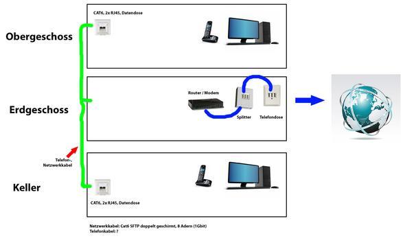 Haustechnik - Welches Ethernet / Telefonkabel verwenden (Computer ...