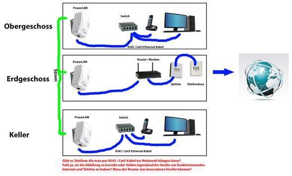 Heimnetzwerk - Internet / Telefon mittels PowerLAN (Computer ...