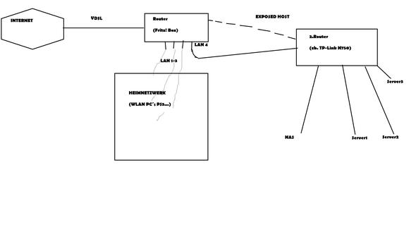 Heimnetzwerk Von Servernetzwerk Abtrennen Internet Server Netzwerk
