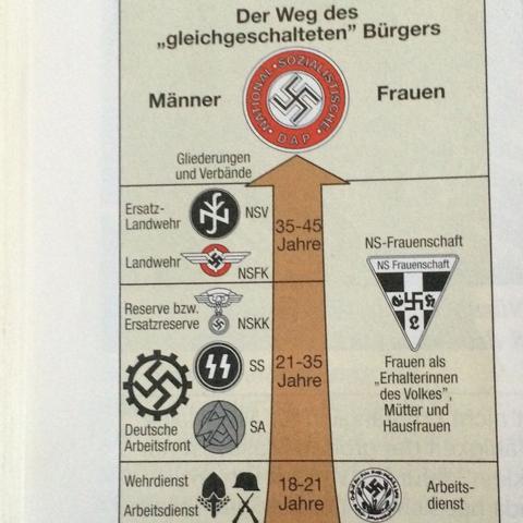 Der Weg des gleichgeschalteten Bürgers  - (Krieg, Nationalsozialismus, Wehrdienst)