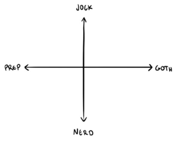 Highschool Cliquen – was bedeutet Goth, Jock, Nerd & Prep?