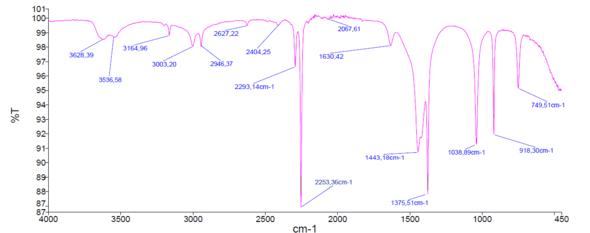 IR-Spektrum - (Chemie, Analytik)
