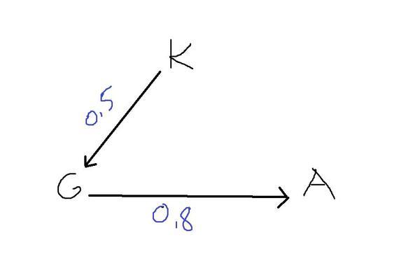 skizze - (Mathe, matrizen)