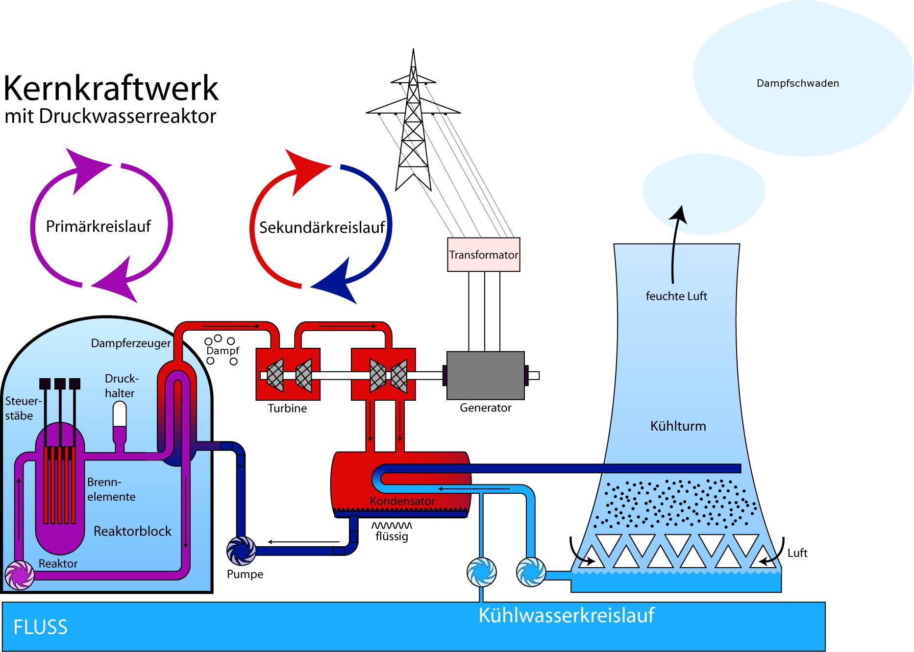 Hilfe kernkraftwerk schule stoff for Les bases en electricite
