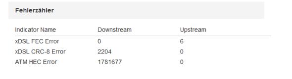 Fehler - (Vodafone, DSL, Internetprobleme)