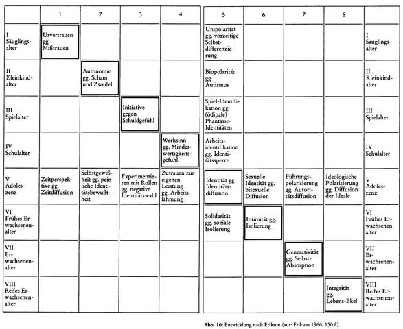 Eriksons Modell - (Psychologie, Hausaufgaben, Pädagogik)