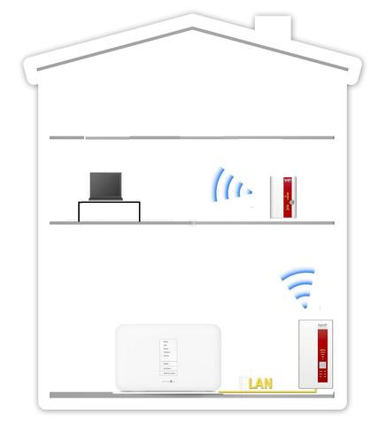 Abbildung Netzwerk - (WLAN, Drucker, repeater)
