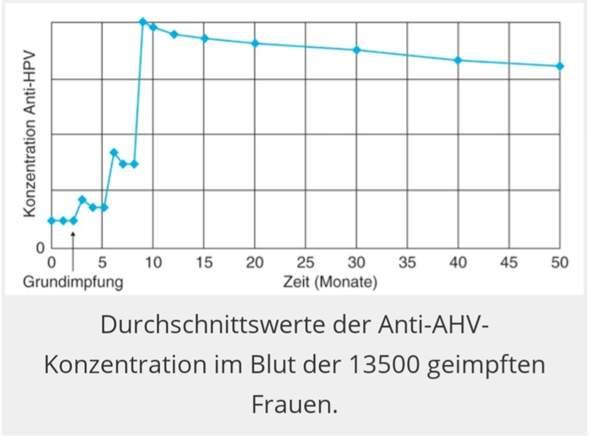HPV-Impfung Abiaufgabe lösen?