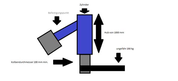 Kleine Zeichnung zum besseren Verständnis  - (Auto, KFZ, Zylinder)