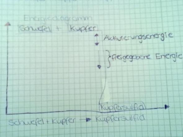 Schwefel + Kupfer, Energiediagramm - (Chemie, Grafik, Energie)
