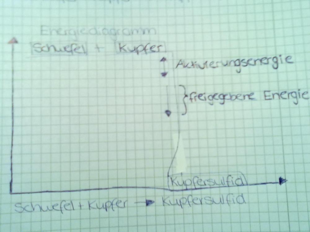 Ich bin zu blöd für Chemie... (Grafik, Energie, Diagramm)