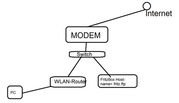 Hier mein Plan - (Server, Informatik, Netzwerk)