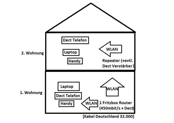 Wohnungen Skizze - (Internet, WLAN, Netzwerk)