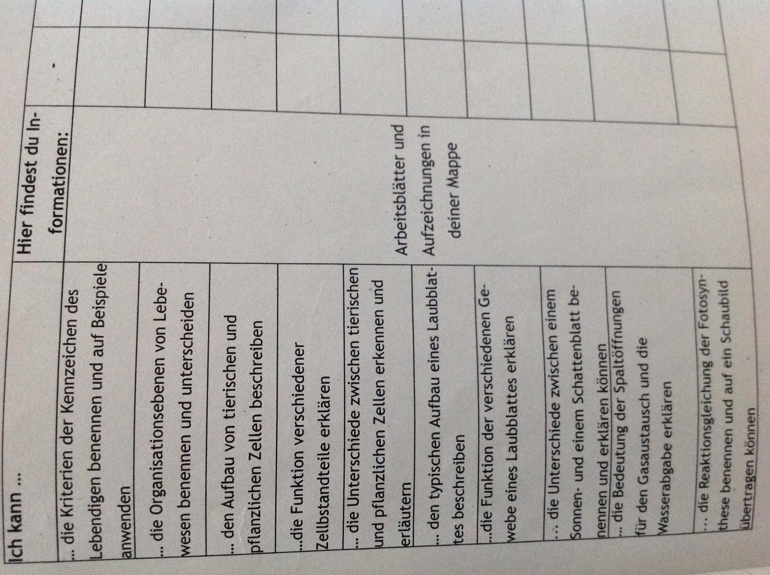 Ich muss das alles für Biologie können? (Arbeit)
