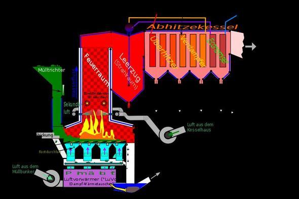 Das besagte Bild - (Bilder, Turbine, Müllverbrennung)