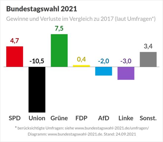 Im Vorwahlkampf ging es ja für die SPD ab und auf und für Grüne und CDU nur abwärts...! Wie erklärt ihr euch das...!?