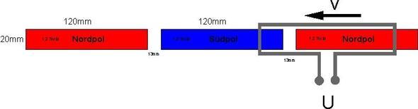 Symbolskizze Lineargenerator - (Physik, Elektrotechnik, Induktion)