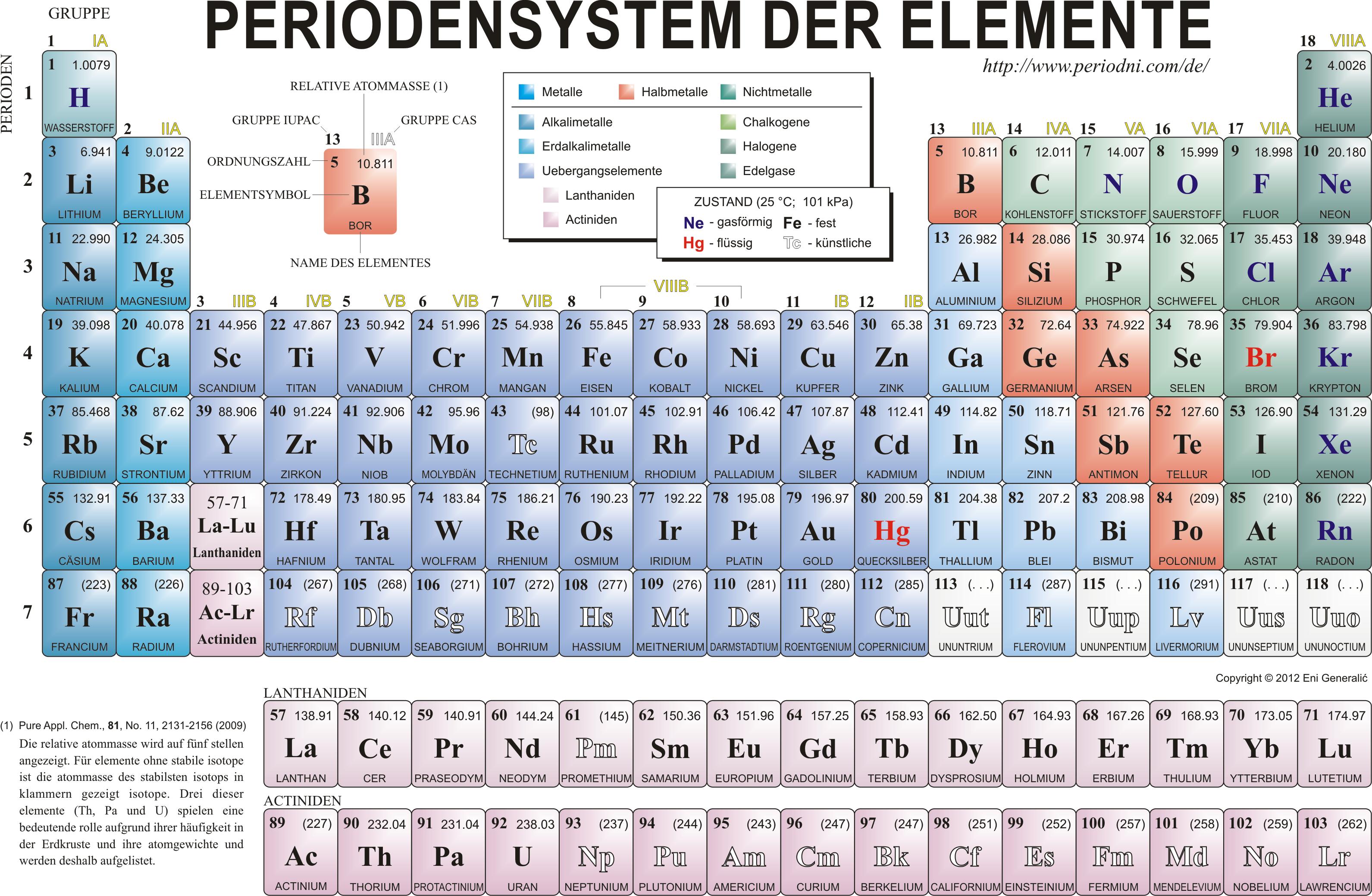 Periodensystem Der Elemente Zum Ausdrucken Schwarz Weiß — hylen