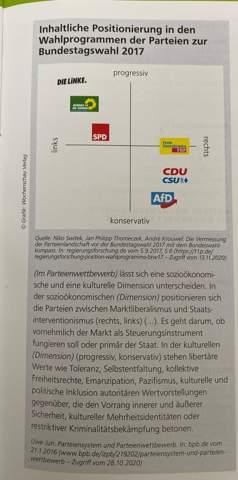 Inhaltliche Positionierung in den Wahlprogramme der Parteien zur Bundestagswahl 2017?