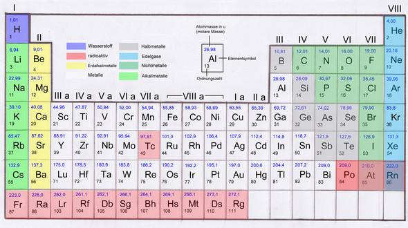 PSE - (Chemie, Atom, ionisierungsenergie)
