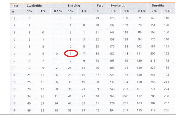 Tabelle - (Mathematik, Statistik, Wilcoxon-Test)
