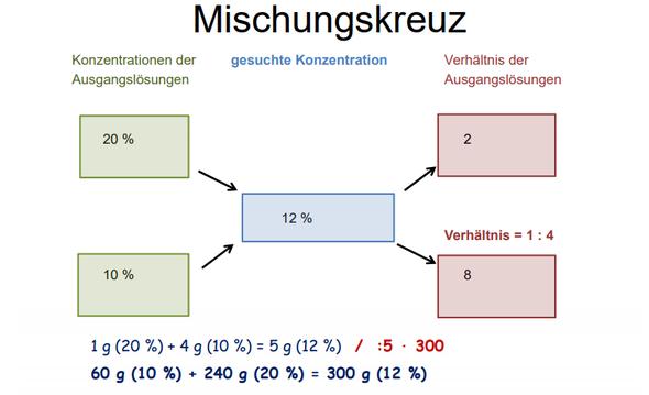 Mischungskreuz - (Schule, Chemie, Mischungskreuz)