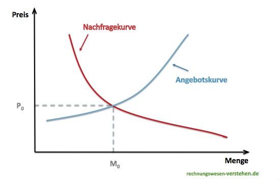 Ist das Marktdiagramm mit Angebot und Nachfrage nicht falsch herum ...