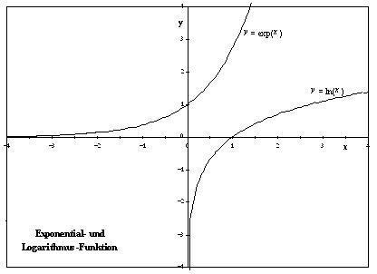 e funktion logarithmus rechenregeln
