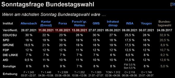 """Ist der """"Grünen Hype"""" schon vorbei, oder geht der ca.6 Wochen vor den Bundestagswahlen 2021 nur erst richtig los? 😁🌻👩🌾🐱🚀🏳🌈🚲🦗😊?"""