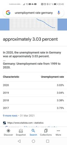 Ist die Arbeitslosigkeit in Deutschland nur 3.3%?
