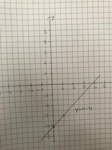 Ist die lineare Funktion richtig eingezeichnet?