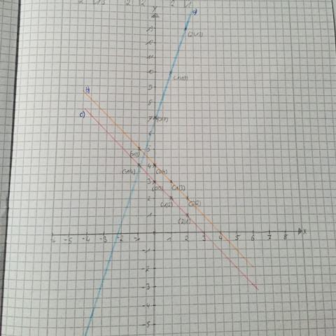 Hier das Koordinatensystem  - (Mathe, Funktion, Gleichungen)