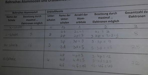 Ist diese Tabelle zu Orbitalen (Chemie) richtig ausgefüllt?