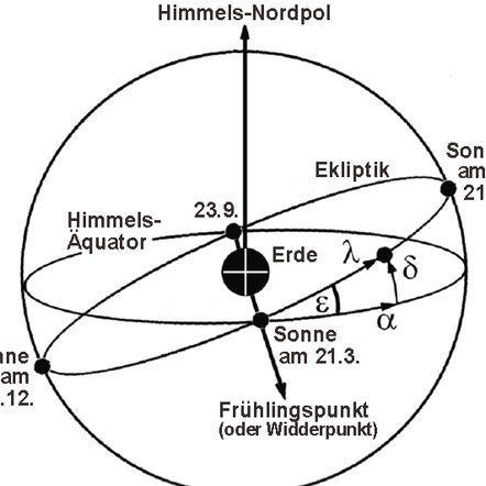 Himmel  Astronomie  Lernen  Schule  Sterne  Planeten Sonne  Mond  Erde   - (Schule, Physik, lernen)