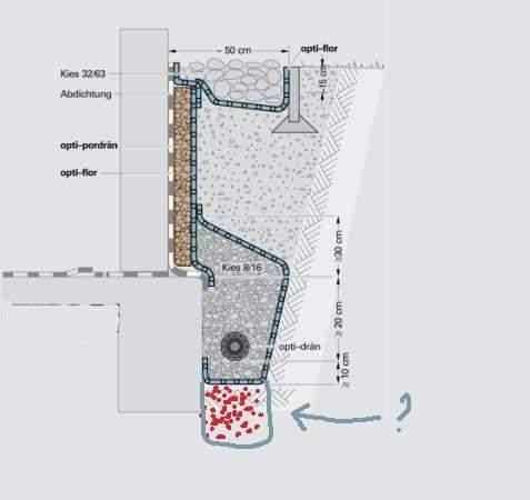 Ist es kritisch, wenn das Kiesbett eines Drainagesystems zu tief sitzt?