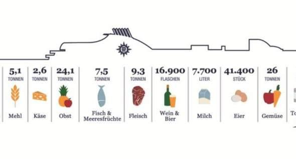 Ist es nicht Wahnsinn was so ein Kreuzfahrt Schiff an Lebensmitteln verbraucht?