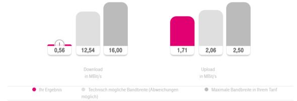 Test - (Internet, Telekom)
