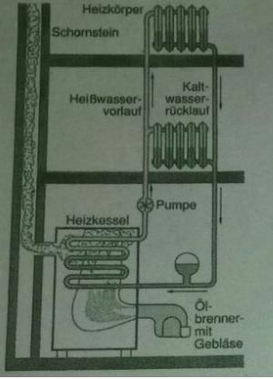 Zentralheizung - (Physik, Heizung, Waerme)